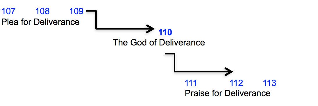 Psalm 110 importance