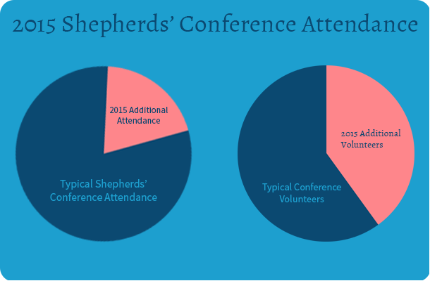 2015 Shepherds' Conference